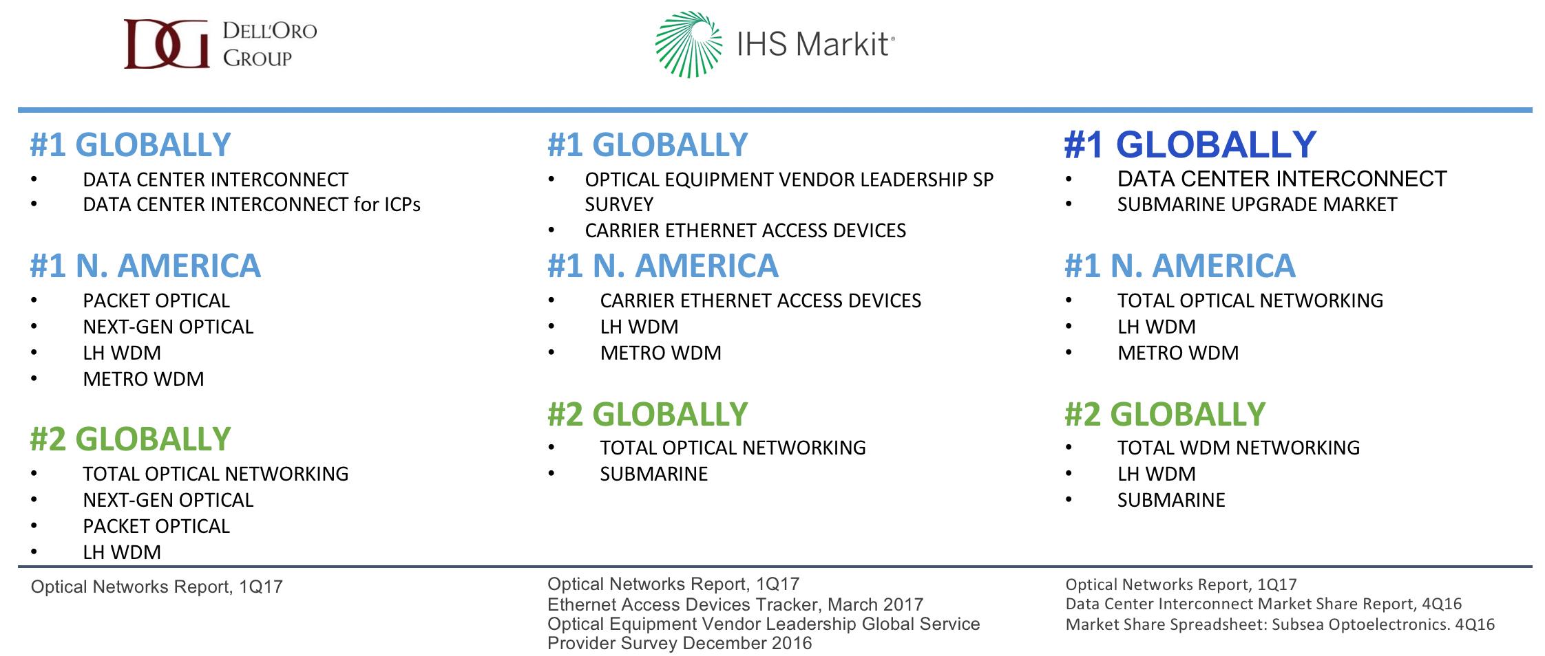 EMEA Market Leadership
