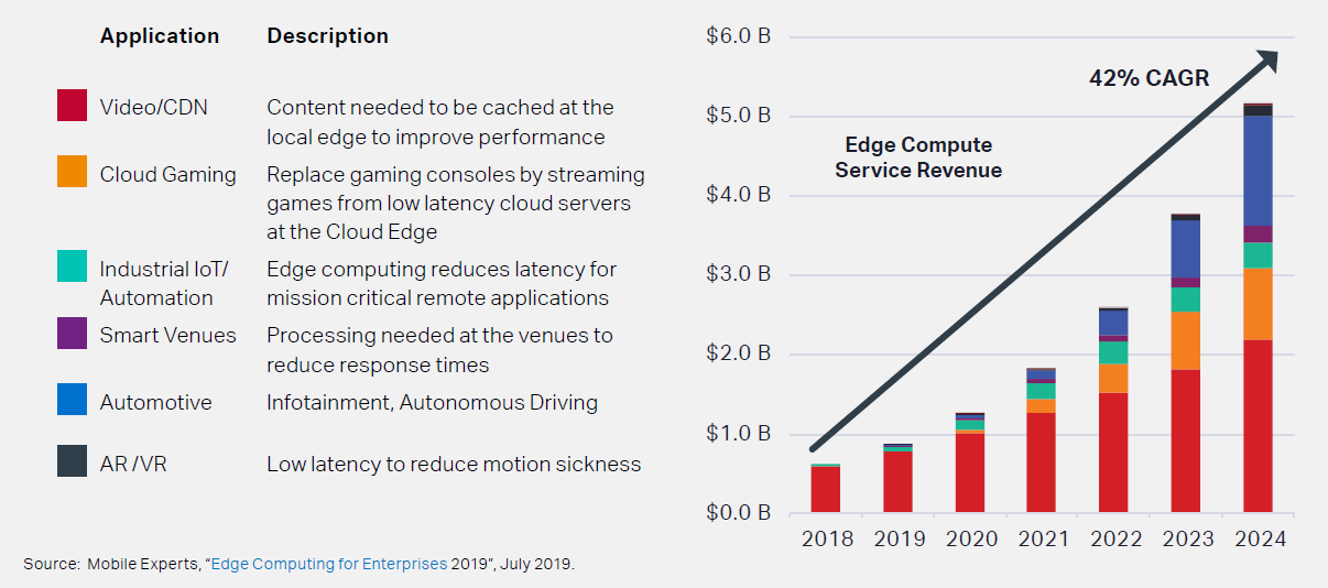 Edge+Compute+Service+Revenues+by+Year