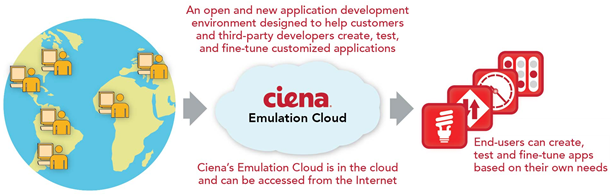 Emulation Cloud illustration