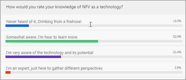 Rate your knowledge of NFV poll results