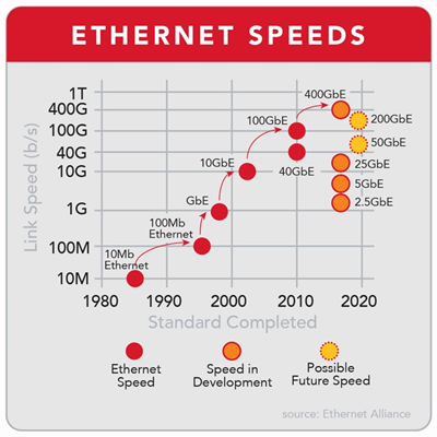 Carrier Ethernet 101: Speeds, Standards and Services - Ciena