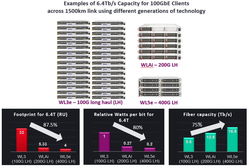 Examples+of+Capacity+for+100GbE+Clients+across+1500km+link+using+different+generations+of+technology