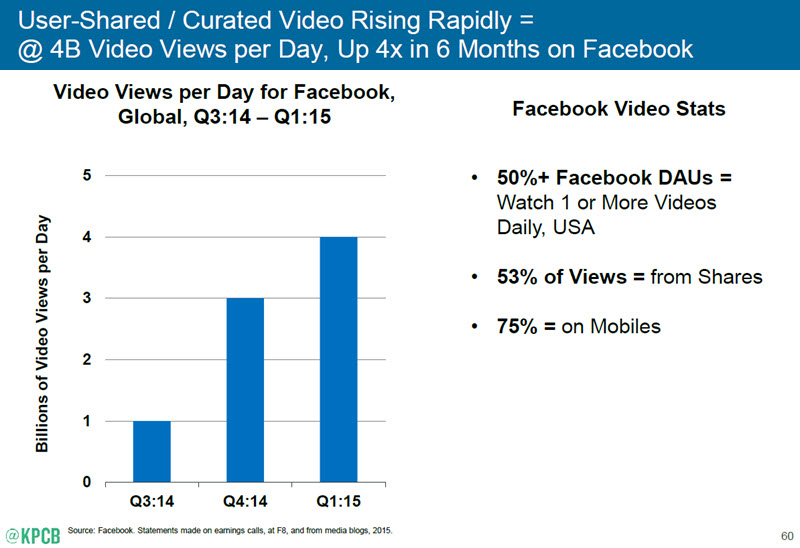 Facebook video views 2015 chart