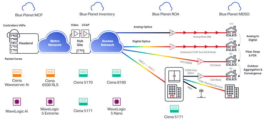 Ciena's Fiber Deep Solution for the Converged Interconnect Network