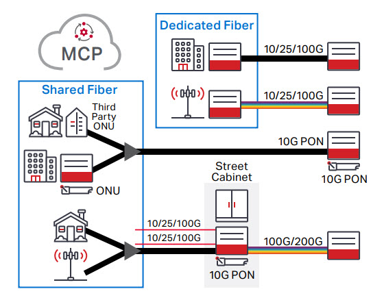 Ciena's Universal Edge 10G PON Access diagram