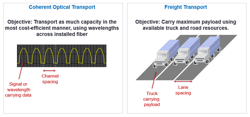 Coherent transport analogous to Freight Transport figure