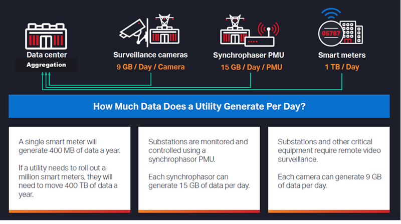 Chart+illustrating+how+much+data+does+a+utility+generate+per+day