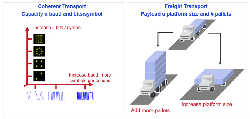 Two primary ways to increase capacity or payload figure