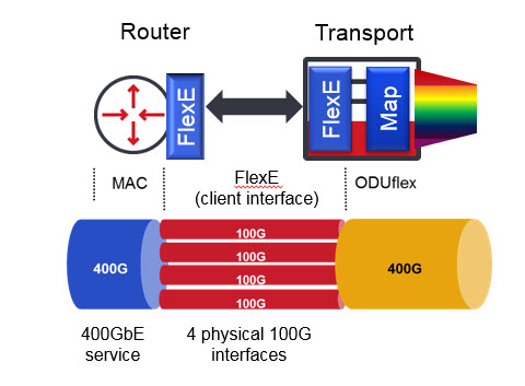 FlexE allows for the grouping of interfaces together to enable high rate clients using existing technology/modules diagram
