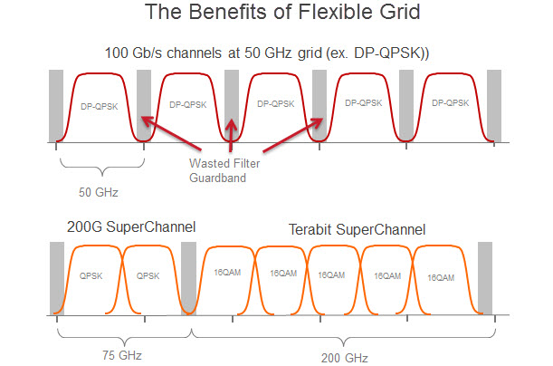 Benefits of Flexible Grid diagram