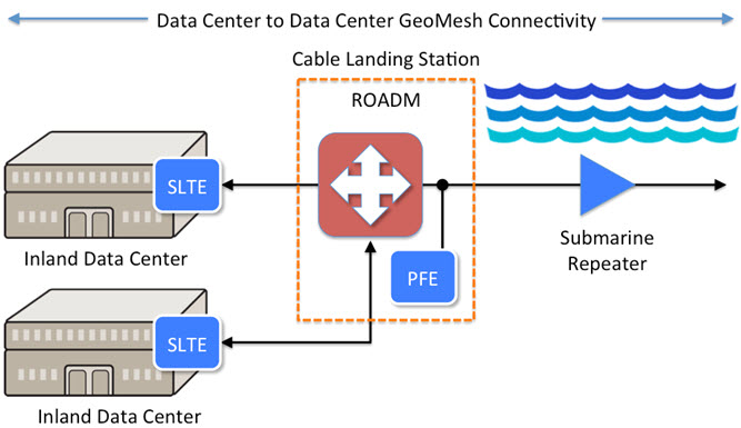 Data Center to DataCenter GeoMesh Connectivity diagram