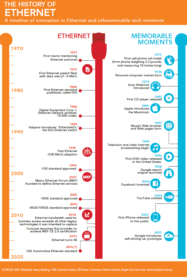 The History of Ethernet timeline