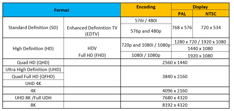 Most Popular DTV video formats table