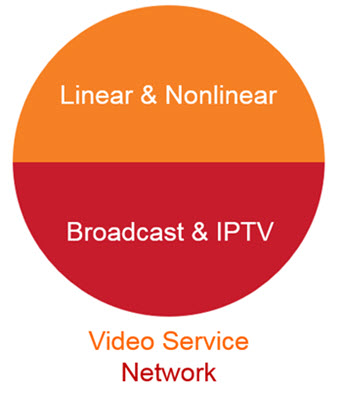 Video Service Network illustration