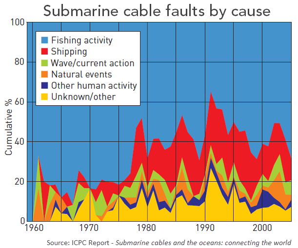 Submarine Cable Faults by Cause graph