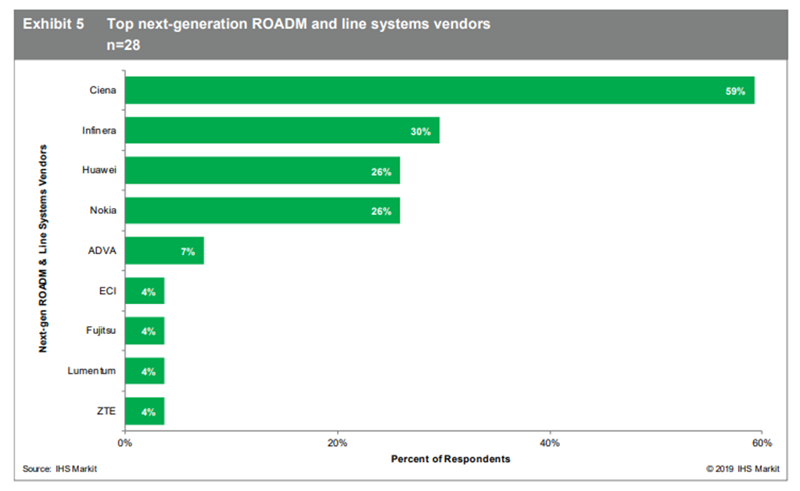 IHS Markit_Next Gen Roadm and Line Systems