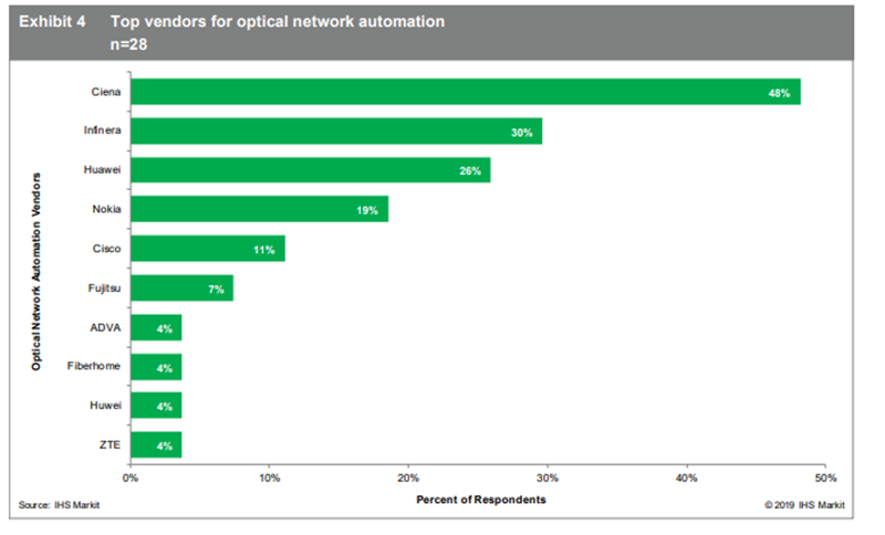 IHS+Markit_top+vendors+for+optical+network+automation
