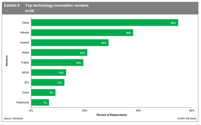 IHS Markit_Top technology innovation vendors