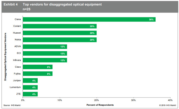 IHS Markit Top vendors for disaggregated optical equipment Exhibit 4