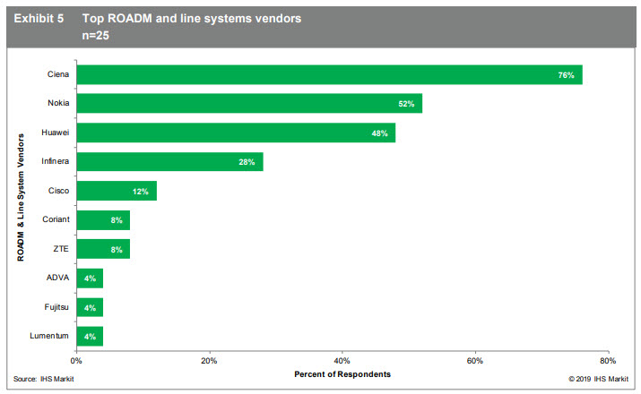 IHS Markit Top ROADM and line systems vendors