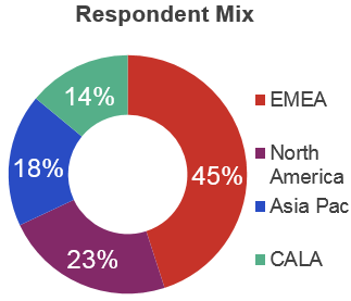 IHS Market Service Provider Survey Respondent Mix graph