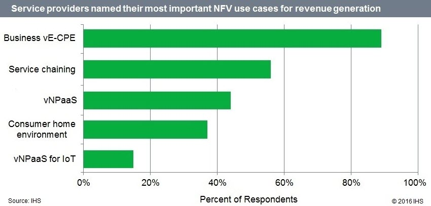 Service Providers report NFV use cases for revenue generation chart
