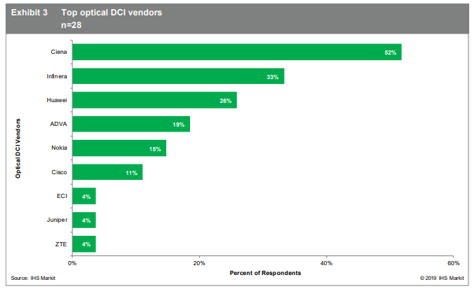Top optical DCI vendors graph