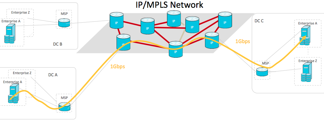 IP/MPLS Network diagram
