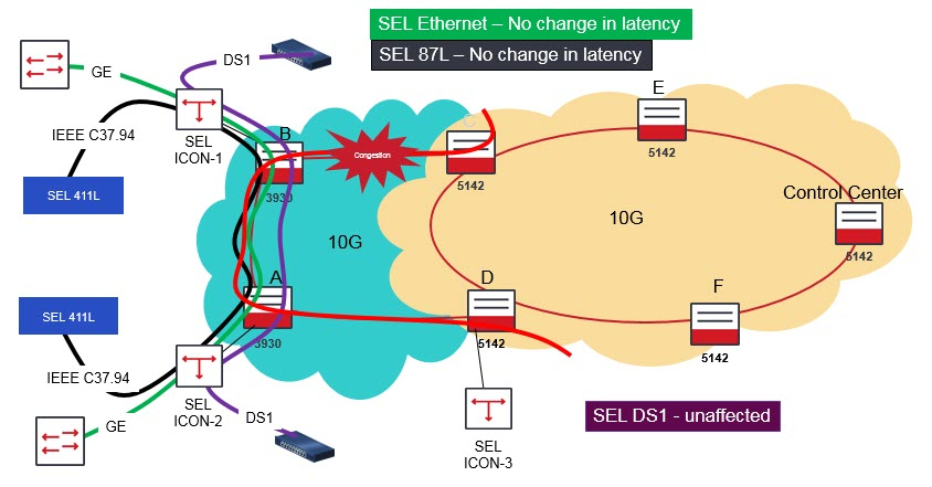 Can utilities support high bandwidth for IT applications but
