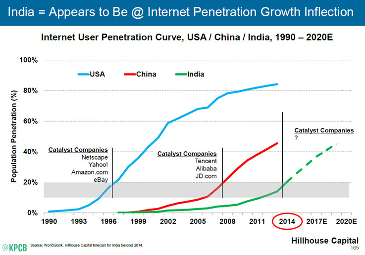 India internet growth 2015
