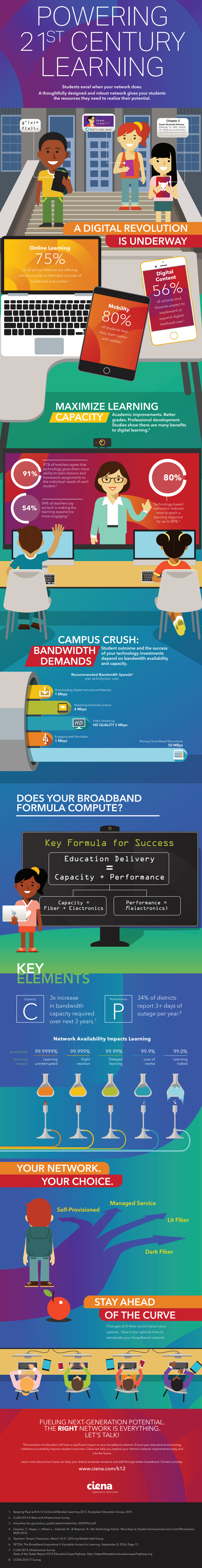 Powering the 21st Century infograph