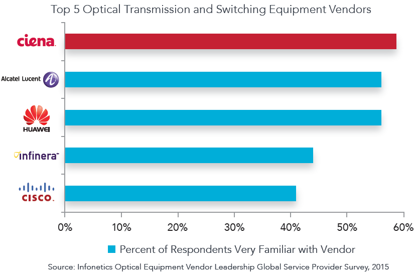 Top 5 Optical Transmission and Switching Equipment Vendors chart