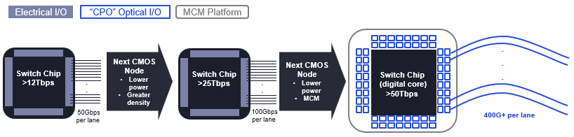 Figure 6: Potential path forward for switch chip MCM
