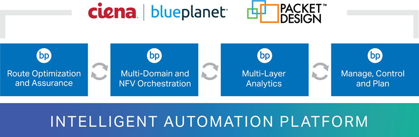 Blue Planet Intelligent Automation Platform graphic
