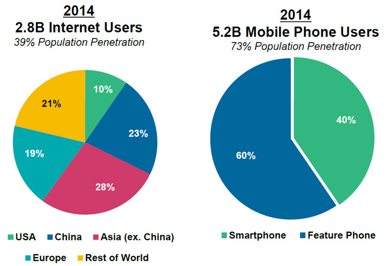 2014 Internet mobile users pie chart
