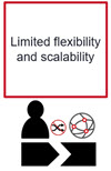 Limited+flexibility+and+scalability+icon