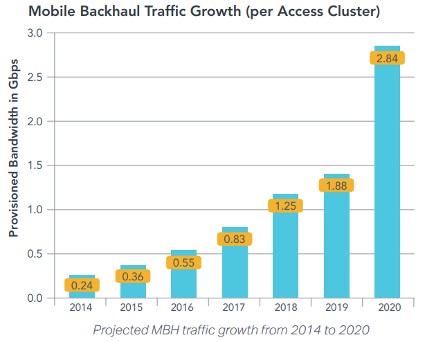 Mobile Backhaul Traffic Growth chart