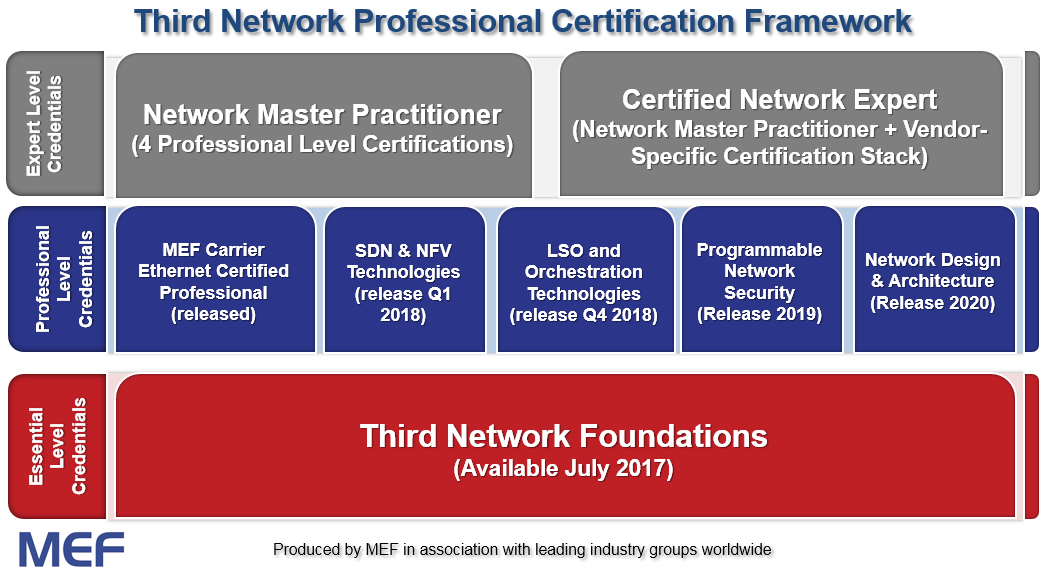 Third Network Professional Certification Framework chart