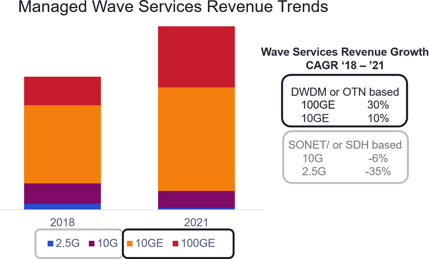 Managed Wave Services Revenue Trends graph