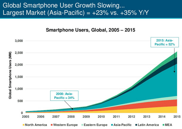Global Smartphone User Growth chart