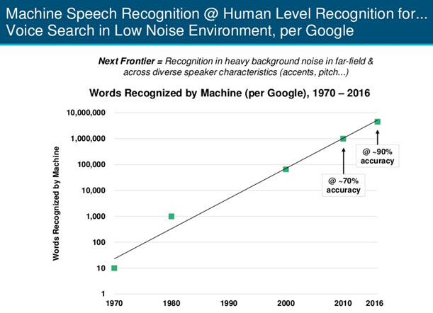 Machine vs Human Recognition chart