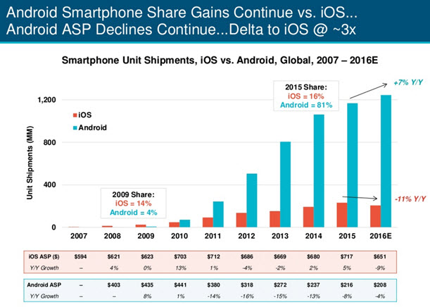 Android and iOS Share graph