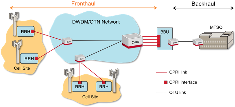 Primer what is mobile fronthaul ciena a cooperative consortium of wireless equipment vendors standardized the common public radio interface cpri protocol that runs over these fronthaul links ccuart Gallery
