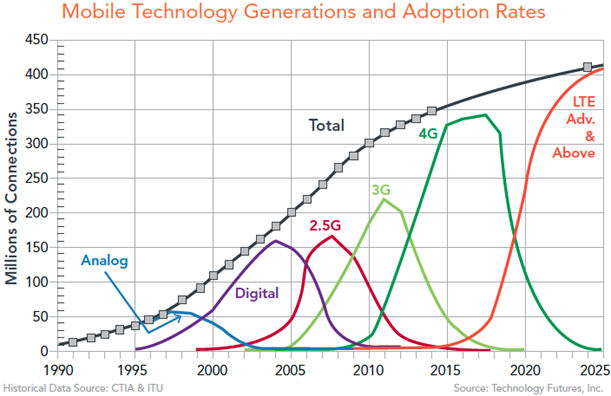 Mobile Technology Generations and Adoption Rates chart