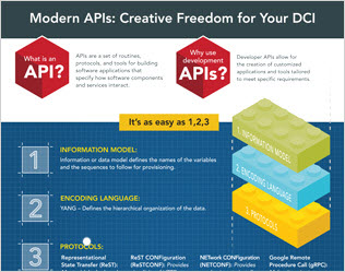 Modern APIs: Create Data Center Interconnect (DCI) Freedom