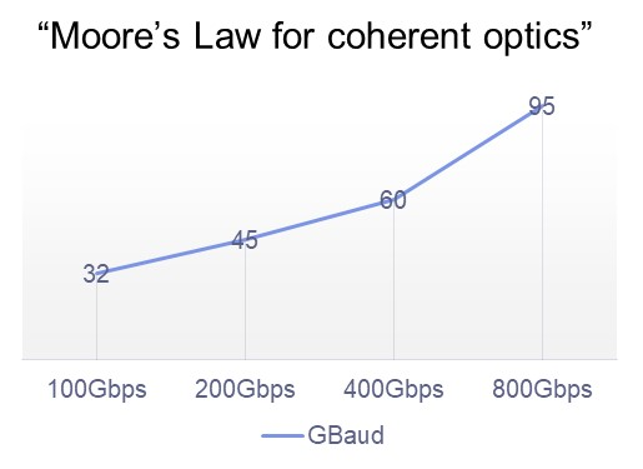 Moore's Law for coherent optics graph