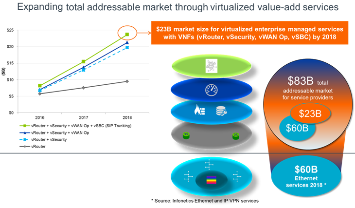 Expanding total addressable market through virtualized value-add services diagram