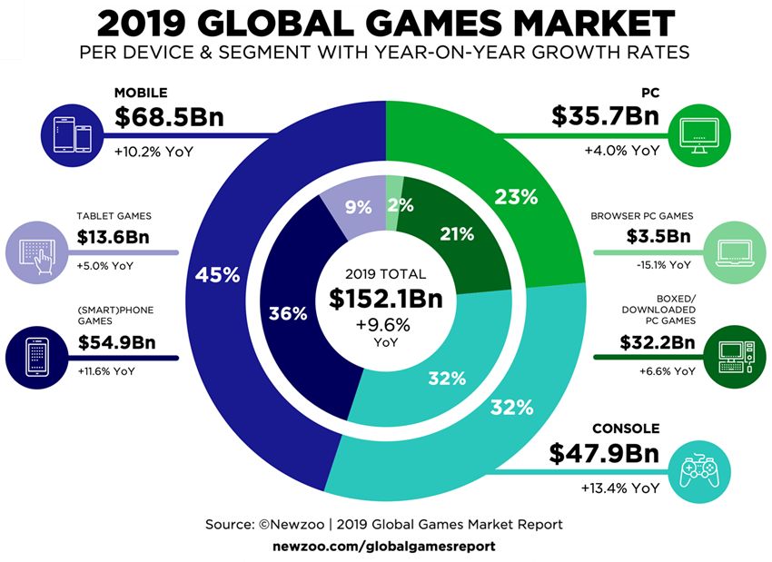 2019 Global Games Market diagram