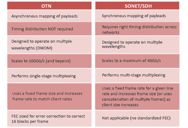 introduction to sdh Sdh networks are subdivided into various layers directly related to the network topol- ogy the lowest layer is the physical layer, which represents the transmission medium,.