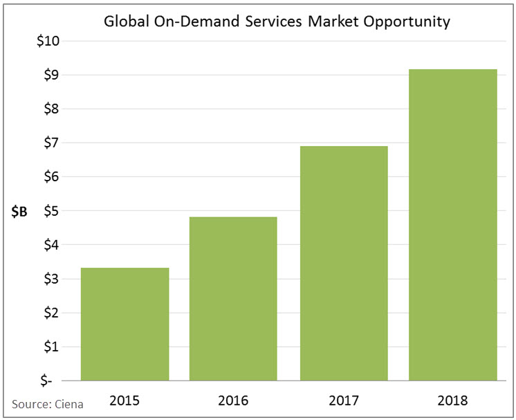 On Demand Services chart